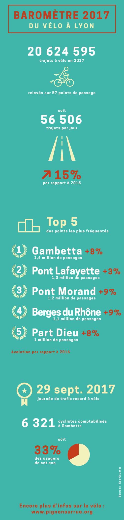 Pignon_sur_rue_infographie_chiffres_velo_2017